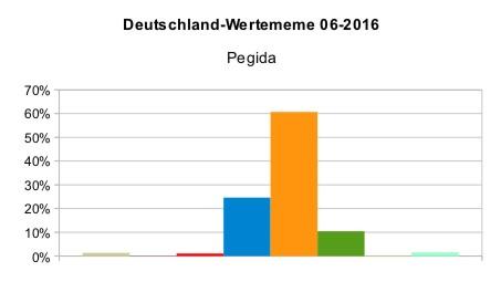 Deutschland_WMeme_Pegida_2016