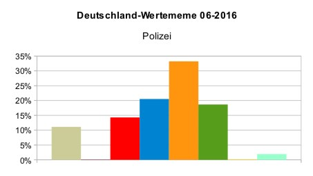 Deutschland_WMeme_Polizei_2016