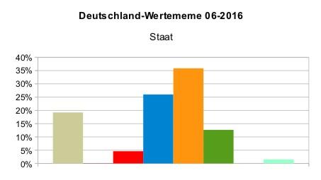 Deutschland_WMeme_Staat_2016