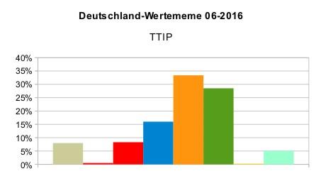 Deutschland_WMeme_TTIP_2016