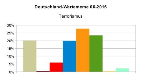 Deutschland_WMeme_Terrorismus_2016