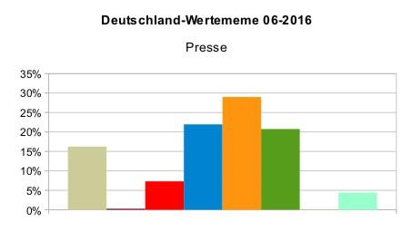 Deutschland_Wertememe_Presse_2016