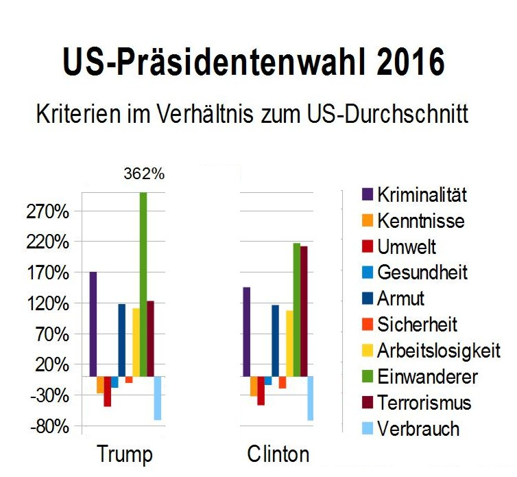 us-kriterien_clinton_trump
