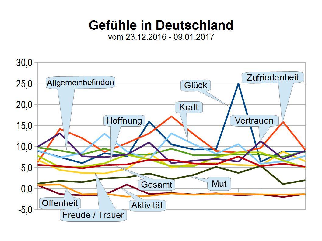 Gefühle der Deutschen