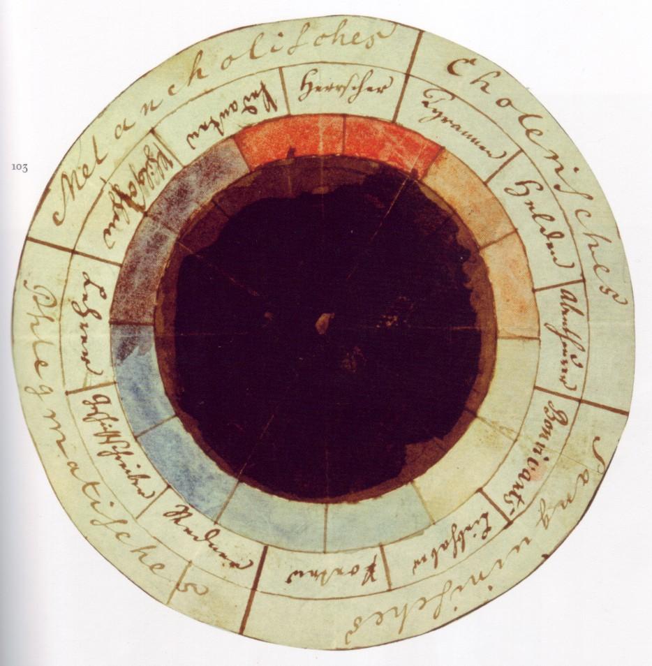 Temperamentenkreis nach Goethe und Schiller