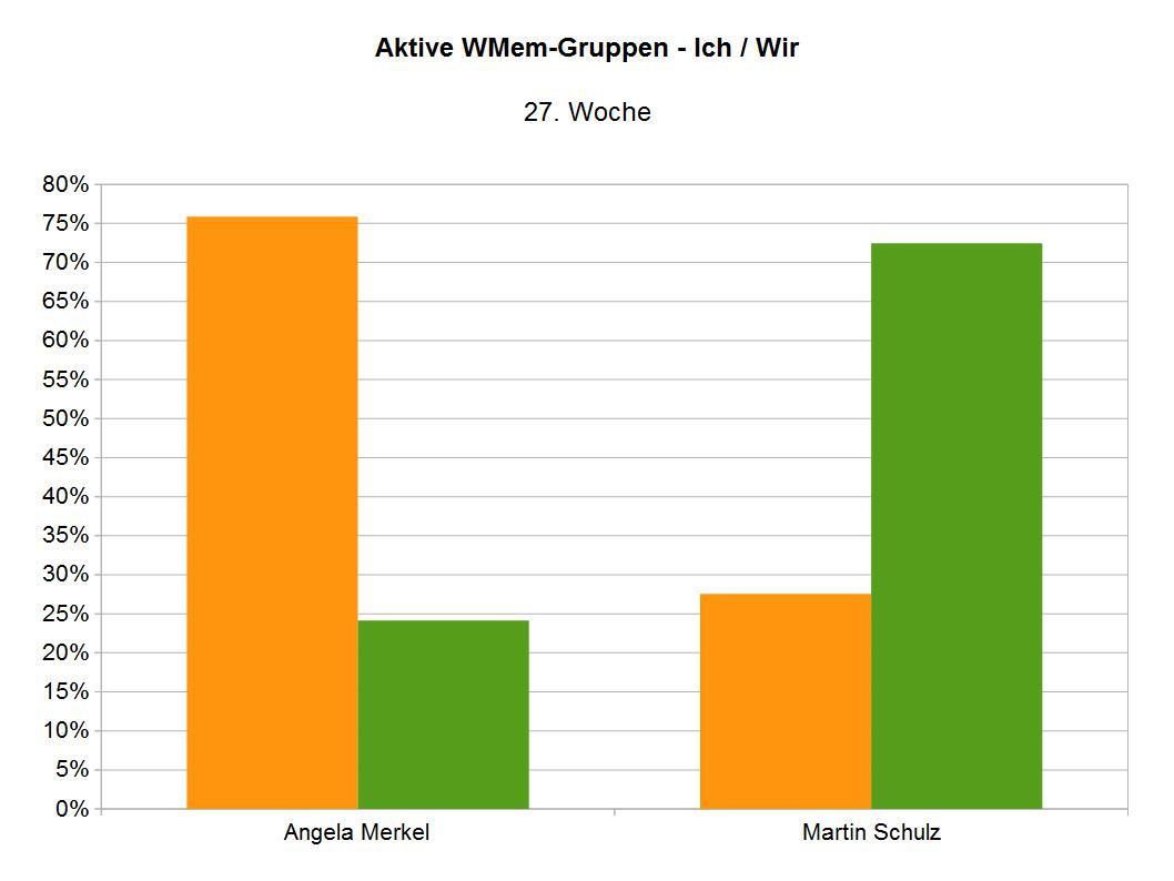 WMemgruppen Merkel und Schulz 27. KW