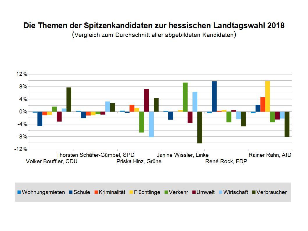 Themenschwerpunkte Hessen 2018 im Vergleich
