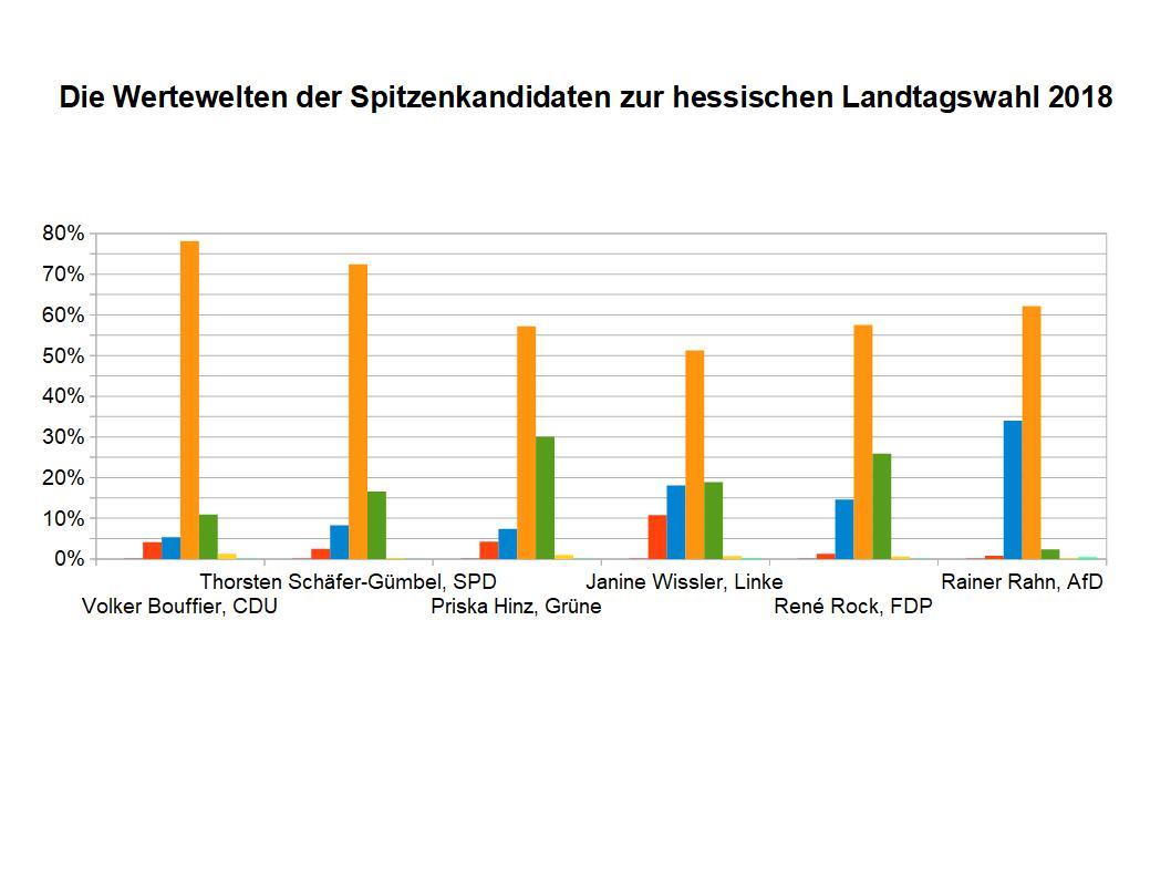 Kandidaten Landtagswahl Hessen 2018