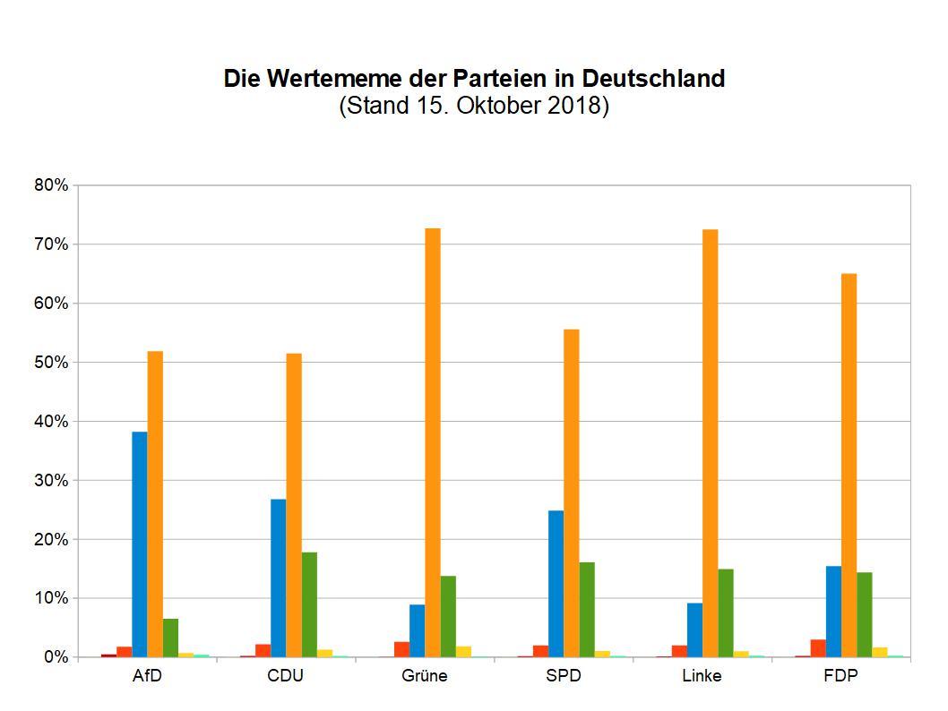Wertewelten der Parteien in Deutschland als Balkengrafik - Oktober 2018