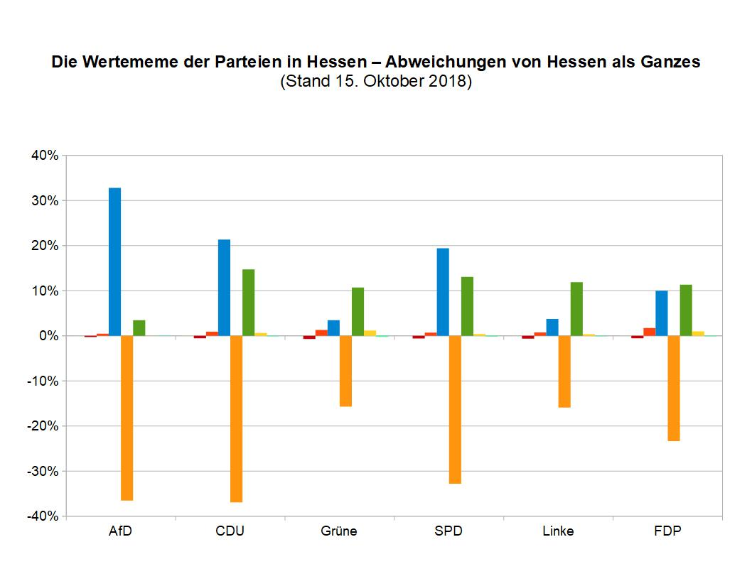 WMeme Parteien in Hessen