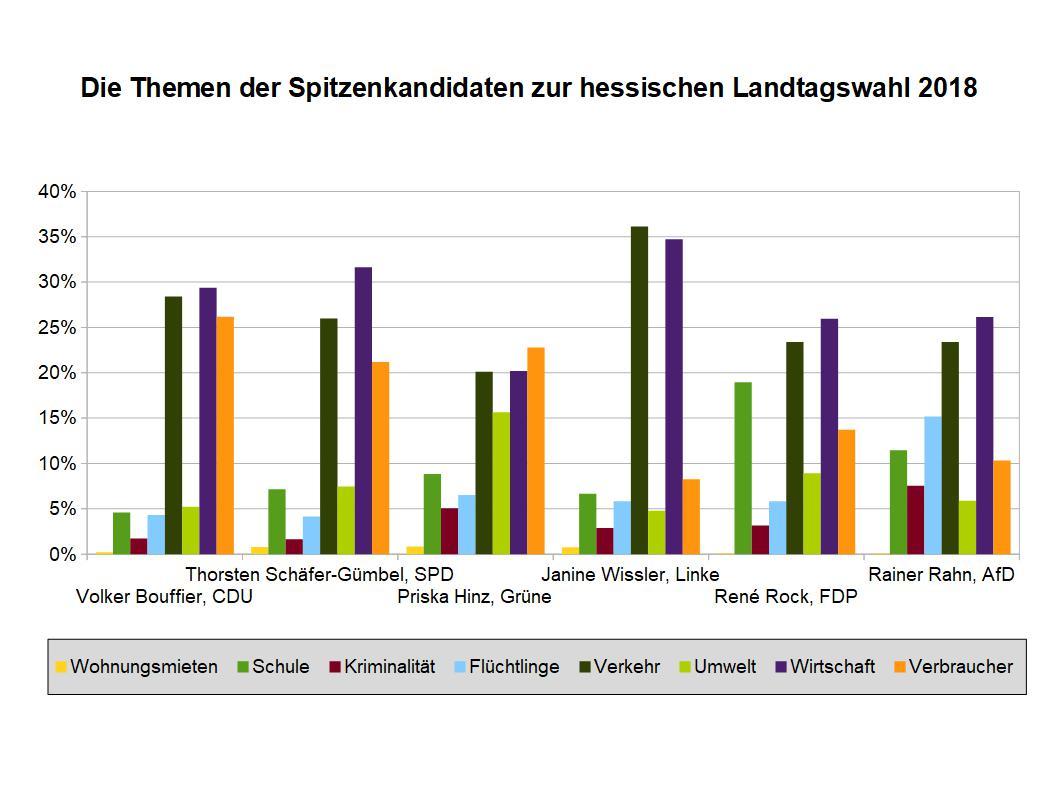 Kandidaten LT-Wahl Hessen 2018