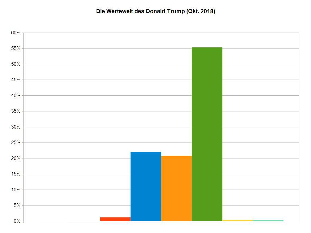 WMeme von Donald Trump in globaler Sicht