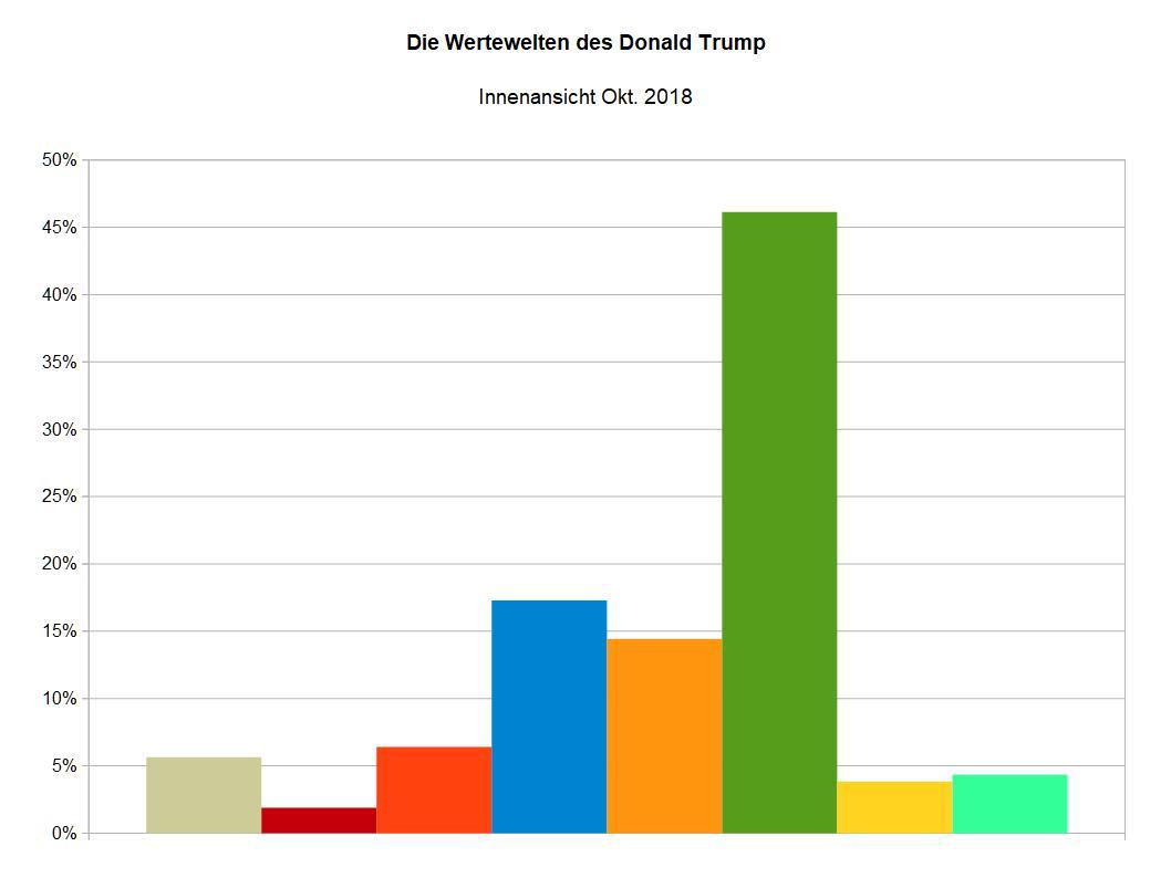 WMeme von Donald Trump in US-amerikanischer Sicht