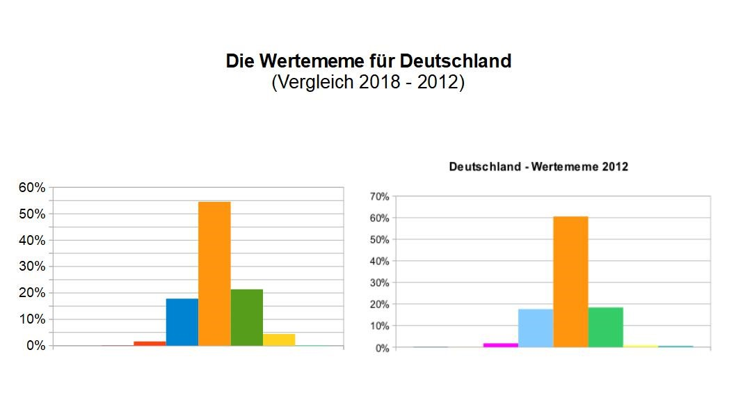 WMem-Vergleich Deutschland 2012-2018