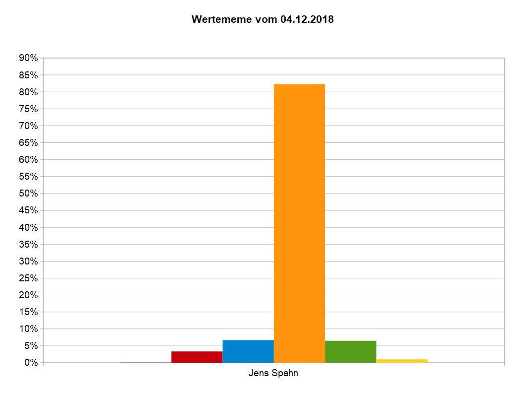 WMeme Spahn Dez. 2018