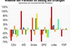 WMeme-Erlangen-relativ-Parteien