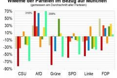 WMeme-Muenchen-relativ-Parteien