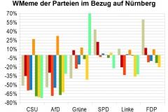 WMeme-Nuernberg-relativ