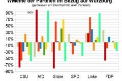 WMeme-Wuerzburg-relativ-Parteien