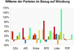 WMeme-Wuerzburg-relativ