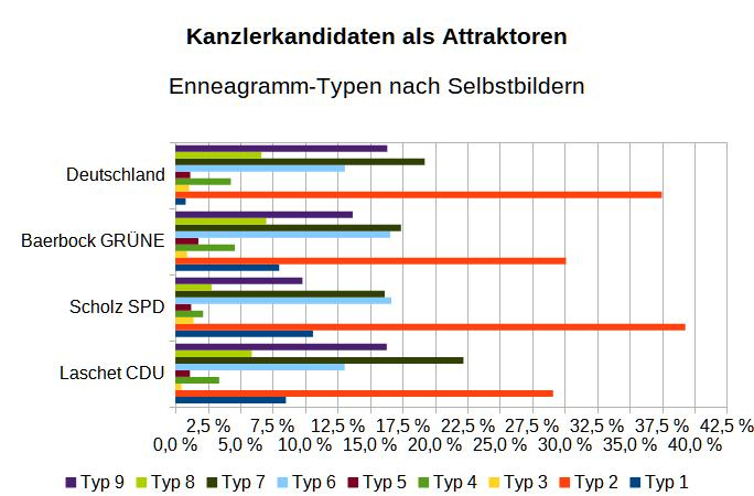 Kanzlerkandidaten-Typenuebersicht-05-2021