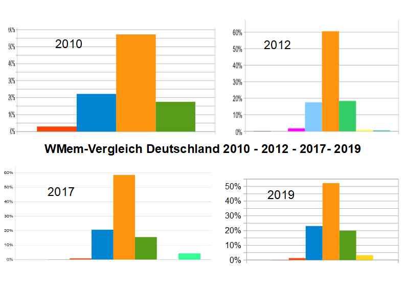 WMem-Vergleich Deutschland